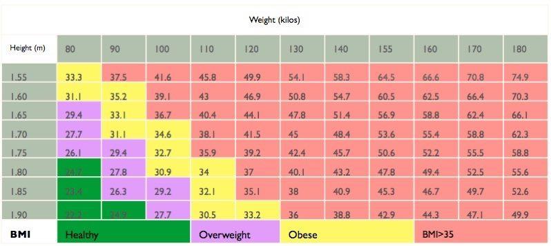 Body Mass Index Formula