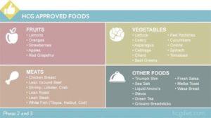 HCG diet yoyo effect facts